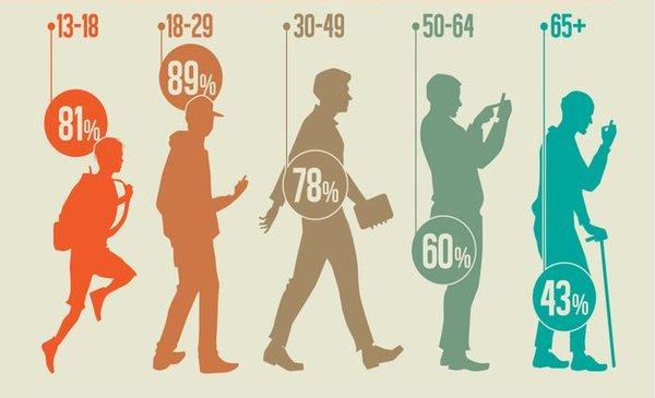 Data doanh nghiệp tiếp cận đúng độ tuổi nhất